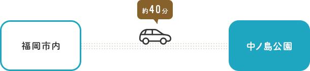 車でお越しの方:福岡市方面から