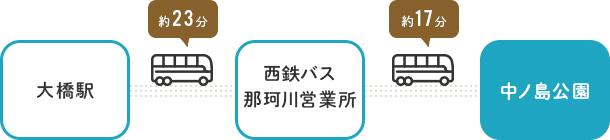 公共交通機関でお越しの方:佐賀方面から
